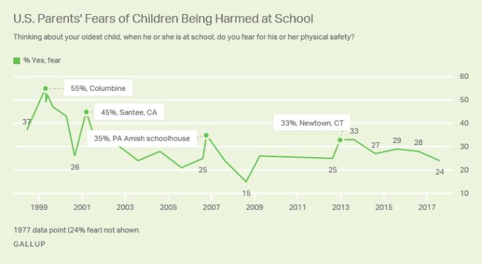 Parents fear, shootings