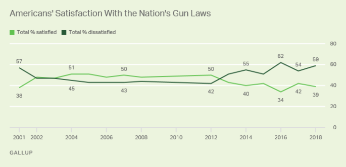 Americans Dissatisfied With U.S. Gun Laws